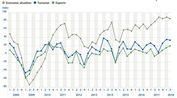 Němečtí plastoví obaláři hlásí růst