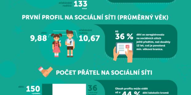 Průzkum: rodiče versus děti online