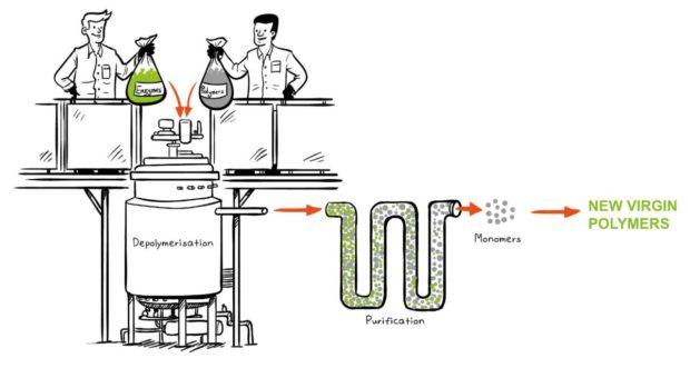 Carbios – biorecyklace plastů budoucnosti?